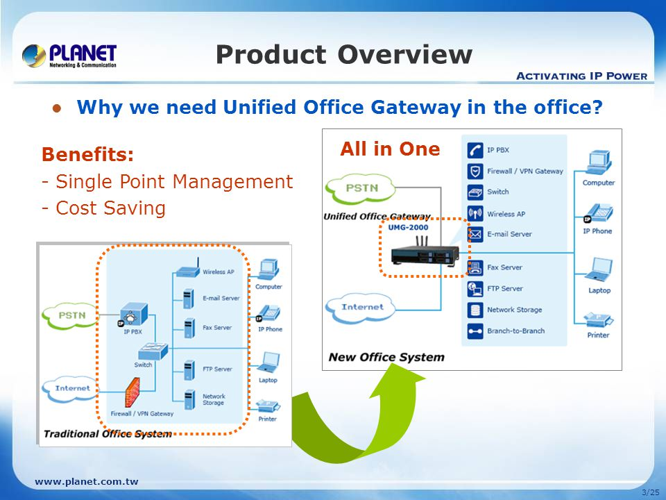www.planet.com.tw 2/25 Presentation Outline Product Overview Product Features Product Application Management Product Comparison