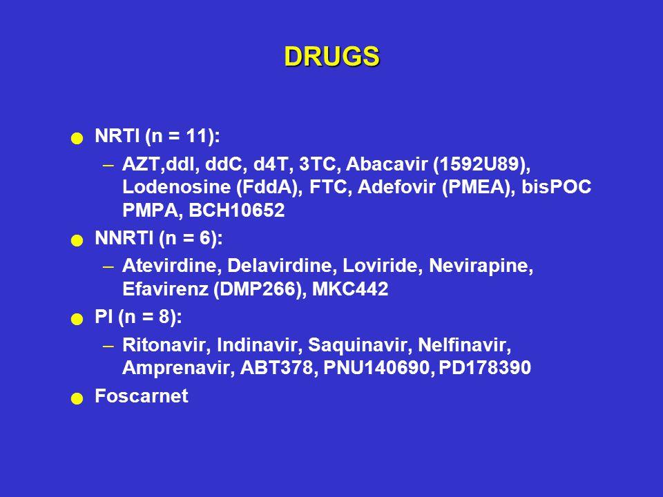 DRUGS NRTI (n = 11): –AZT,ddI, ddC, d4T, 3TC, Abacavir (1592U89), Lodenosine (FddA), FTC, Adefovir (PMEA), bisPOC PMPA, BCH10652 NNRTI (n = 6): –Atevirdine, Delavirdine, Loviride, Nevirapine, Efavirenz (DMP266), MKC442 PI (n = 8): –Ritonavir, Indinavir, Saquinavir, Nelfinavir, Amprenavir, ABT378, PNU140690, PD178390 Foscarnet