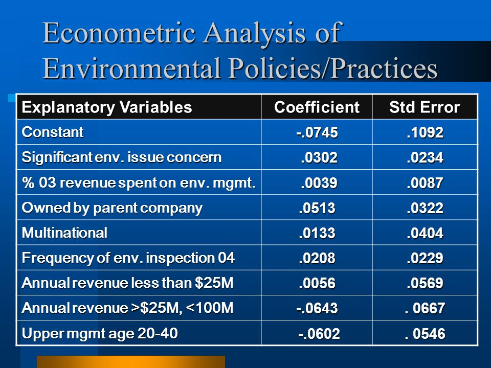 Econometric Analysis of Environmental Policies/Practices Explanatory Variables Coefficient Std Error Constant-.0745.1092 Significant env. issue concer