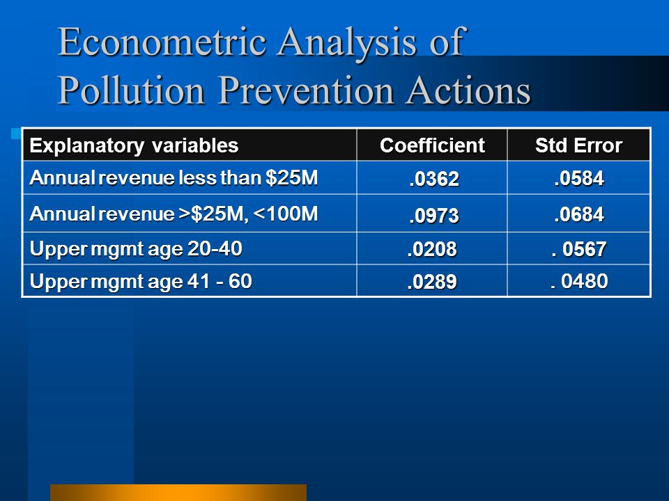 Econometric Analysis of Pollution Prevention Actions Explanatory variables Coefficient Std Error Annual revenue less than $25M.0362.0362.0584.0584 Ann
