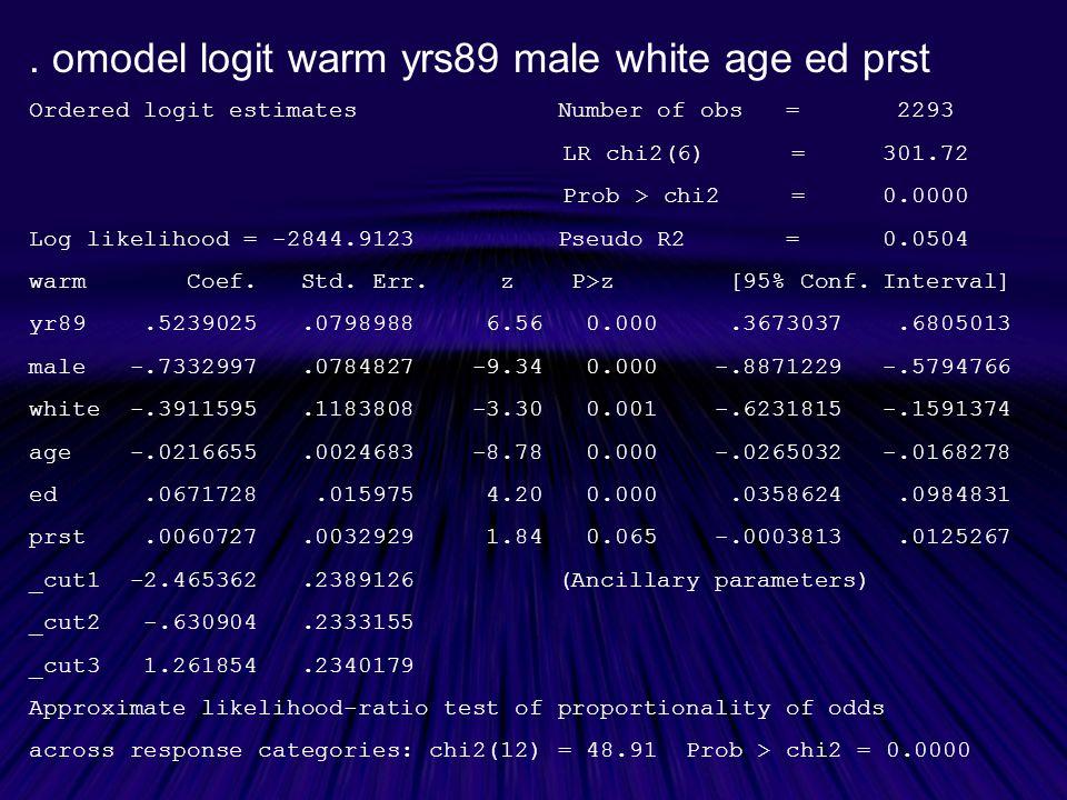 omodel logit warm yrs89 male white age ed prst Ordered logit estimates Number of obs = 2293 LR chi2(6) =301.72 Prob > chi2 =0.0000 Log likelihood = -2844.9123 Pseudo R2 =0.0504 warm Coef.