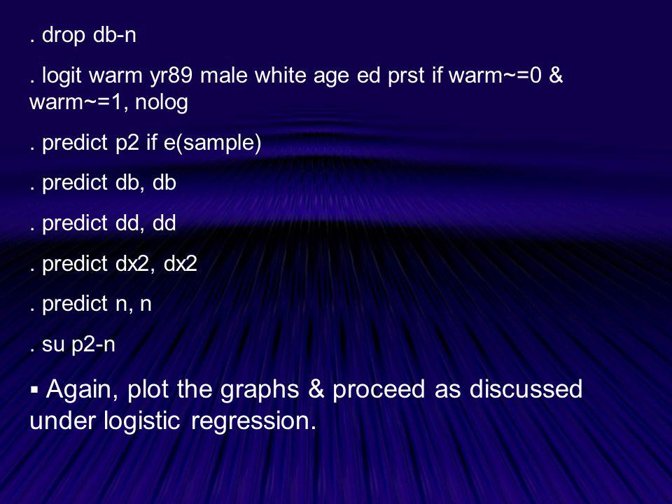 drop db-n.logit warm yr89 male white age ed prst if warm~=0 & warm~=1, nolog.