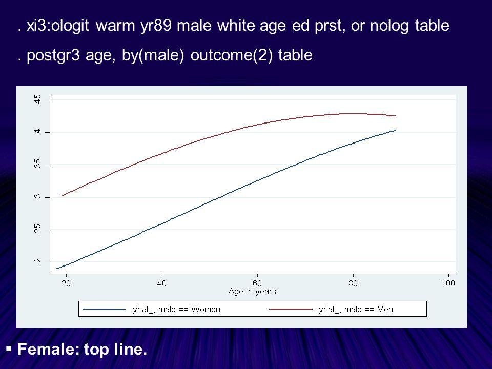 xi3:ologit warm yr89 male white age ed prst, or nolog table.