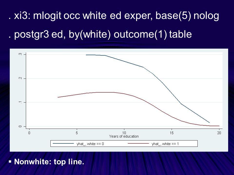 xi3: mlogit occ white ed exper, base(5) nolog.