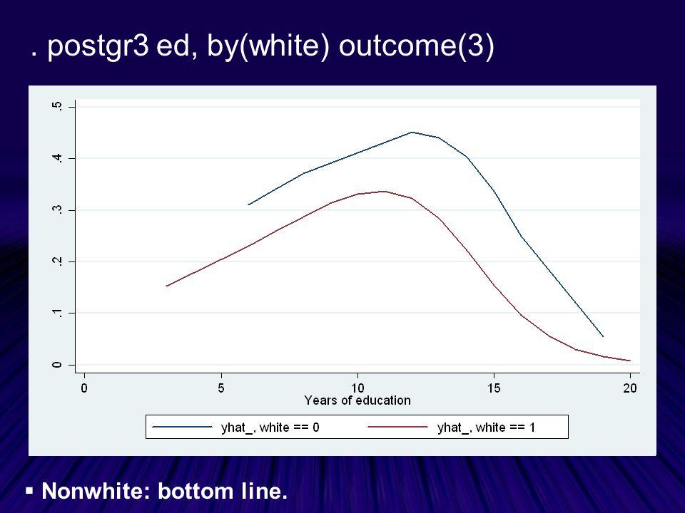 . postgr3 ed, by(white) outcome(3)  Nonwhite: bottom line.