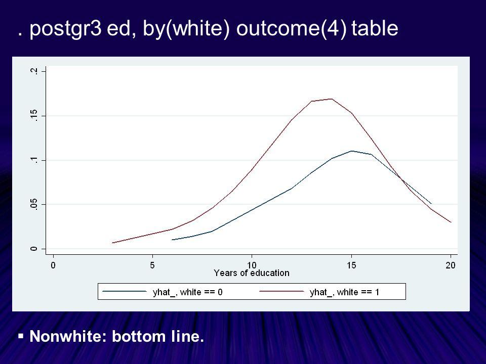 . postgr3 ed, by(white) outcome(4) table  Nonwhite: bottom line.