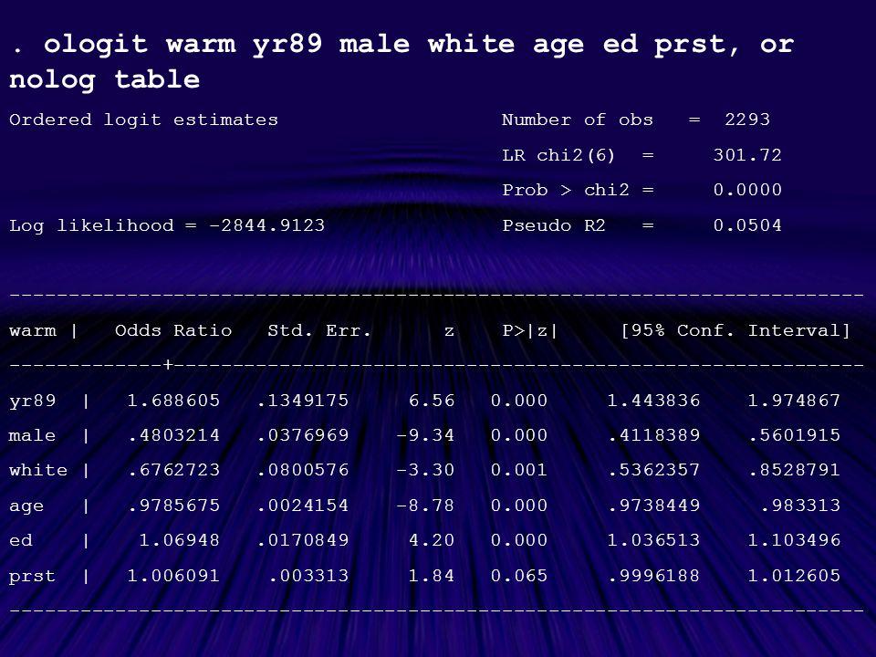 Ordered logit estimates Number of obs = 2293 LR chi2(6) = 301.72 Prob > chi2 = 0.0000 Log likelihood = -2844.9123 Pseudo R2 = 0.0504 ------------------------------------------------------------------------- warm | Odds Ratio Std.
