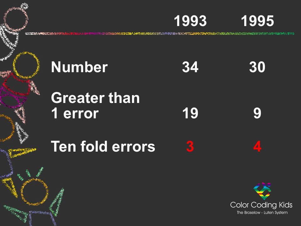 19931995 Number3430 Greater than 1 error199 Ten fold errors34