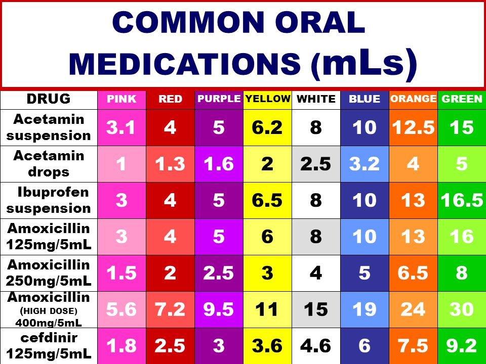 DRUG PINKRED PURPLEYELLOW WHITEBLUE ORANGE GREEN 5.67.29.51115192430 Amoxicillin ( HIGH DOSE) 400mg/5mL 1.522.53456.58 Acetamin suspension 3 3.1 4 45