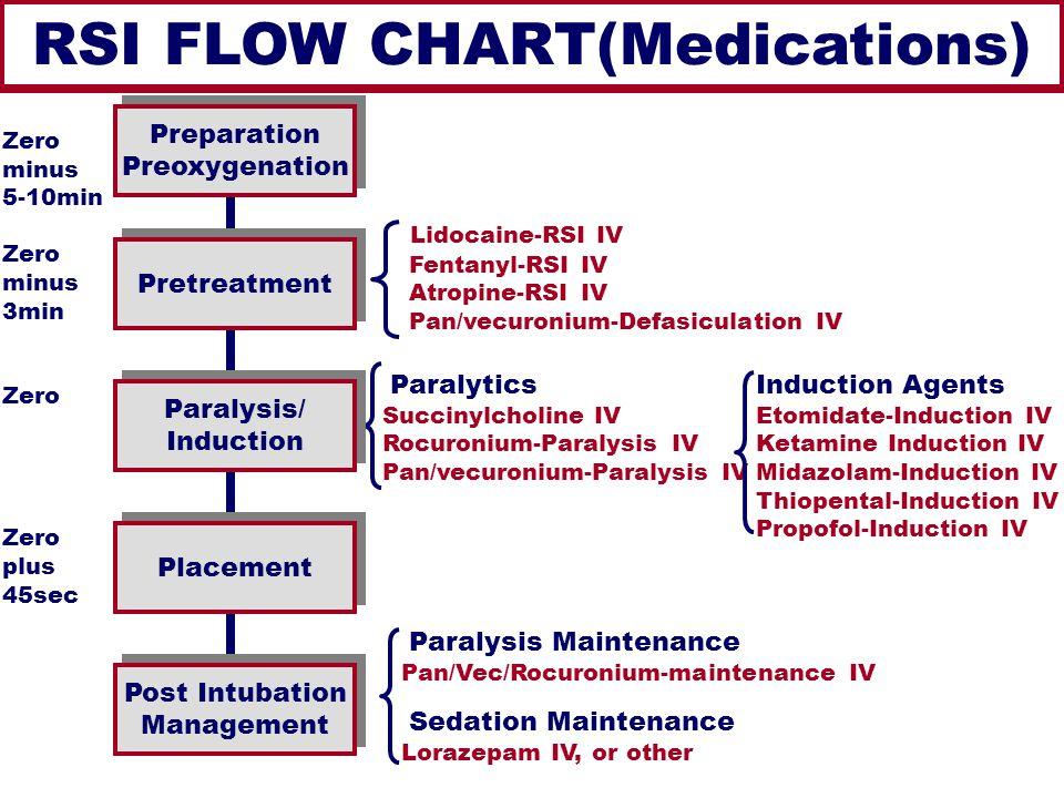 RSI FLOW CHART(Medications) Lidocaine-RSI IV Fentanyl-RSI IV Atropine-RSI IV Pan/vecuronium-Defasiculation IV Paralytics Succinylcholine IV Rocuronium