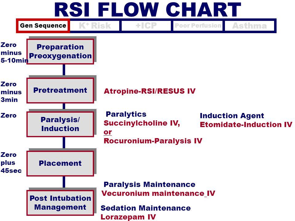 Atropine-RSI/RESUS IV Preparation Preoxygenation Preparation Preoxygenation Pretreatment Zero minus 5-10min Zero minus 3min Zero plus 45sec Paralytics