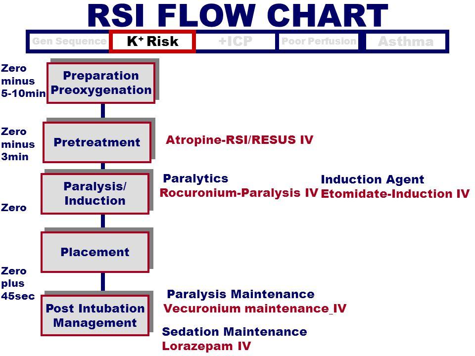 Preparation Preoxygenation Preparation Preoxygenation Pretreatment Zero minus 5-10min Zero minus 3min Zero plus 45sec Paralysis/ Induction Paralysis/
