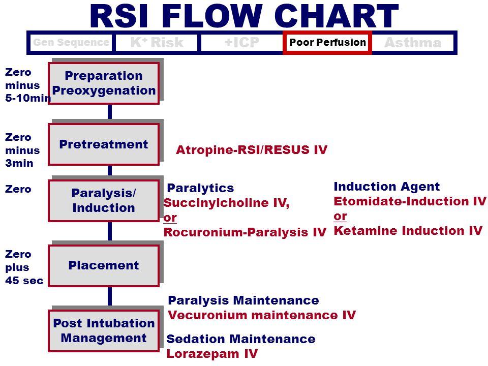 Atropine-RSI/RESUS IV Preparation Preoxygenation Preparation Preoxygenation Pretreatment Zero minus 5-10min Zero minus 3min Zero plus 45 sec Paralysis