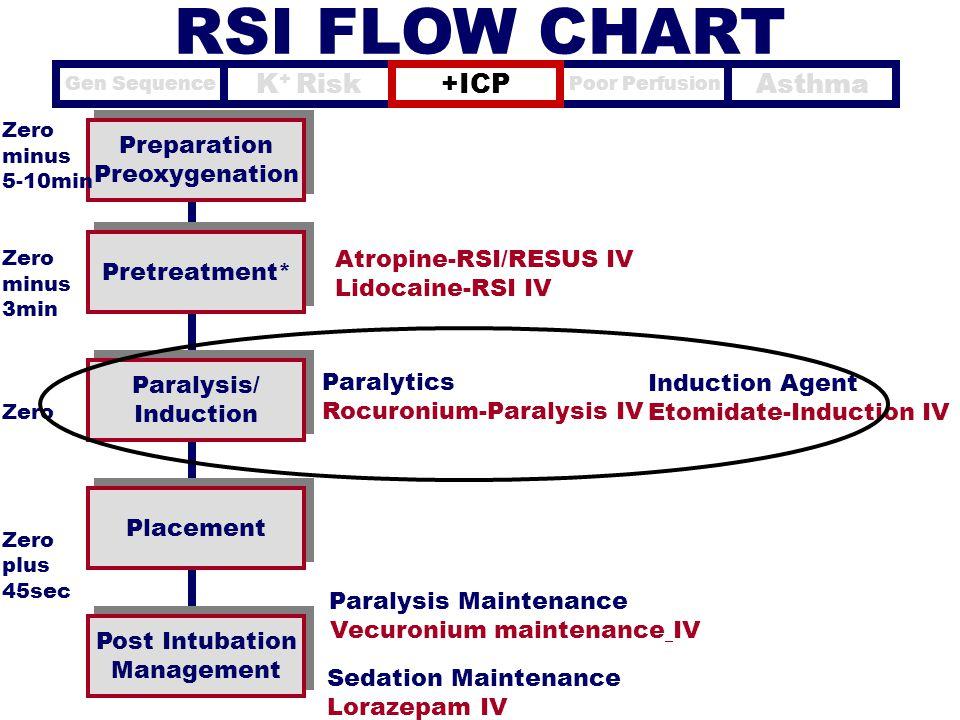 Preparation Preoxygenation Preparation Preoxygenation Pretreatment* Paralysis/ Induction Paralysis/ Induction Placement Zero minus 5-10min Zero minus