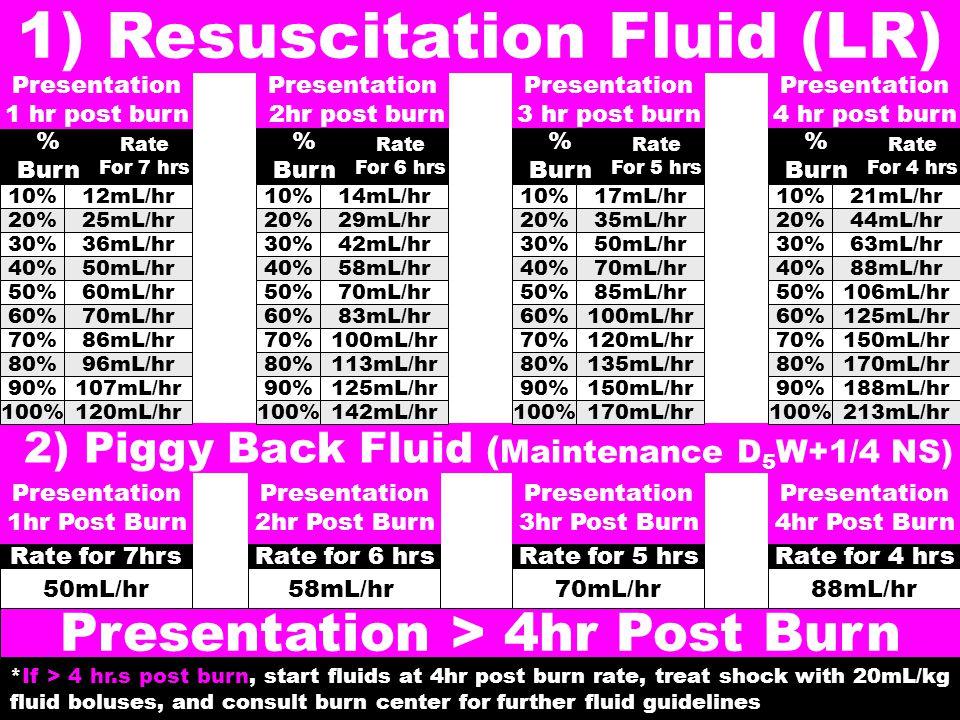 10% % Burn 12mL/hr Rate For 7 hrs 30%36mL/hr 40%50mL/hr 50%60mL/hr 20%25mL/hr 60%70mL/hr 80%96mL/hr 90%107mL/hr 70%86mL/hr Presentation 1 hr post burn