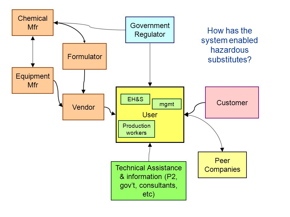 Vendor Chemical Mfr Formulator Equipment Mfr Government Regulator Customer Peer Companies Technical Assistance & information (P2, gov't, consultants, etc) User mgmt Production workers EH&S How has the system enabled hazardous substitutes?