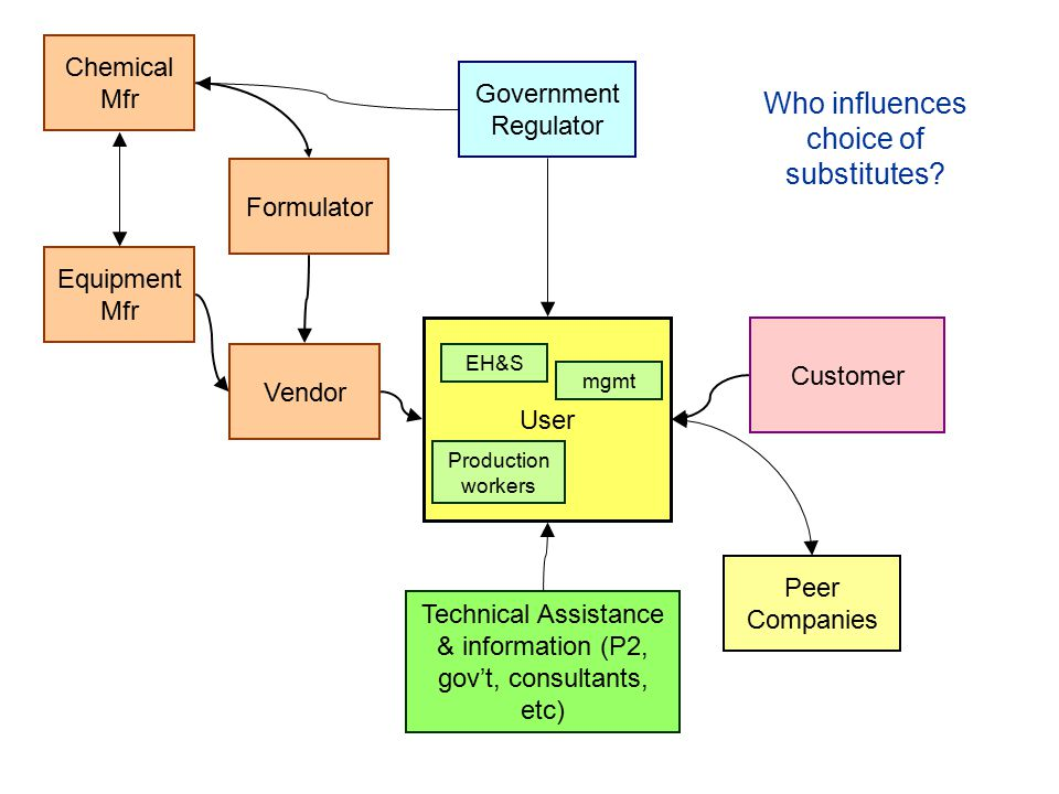 Vendor Chemical Mfr Formulator Equipment Mfr Government Regulator Customer Peer Companies Technical Assistance & information (P2, gov't, consultants, etc) User mgmt Production workers EH&S Who influences choice of substitutes?