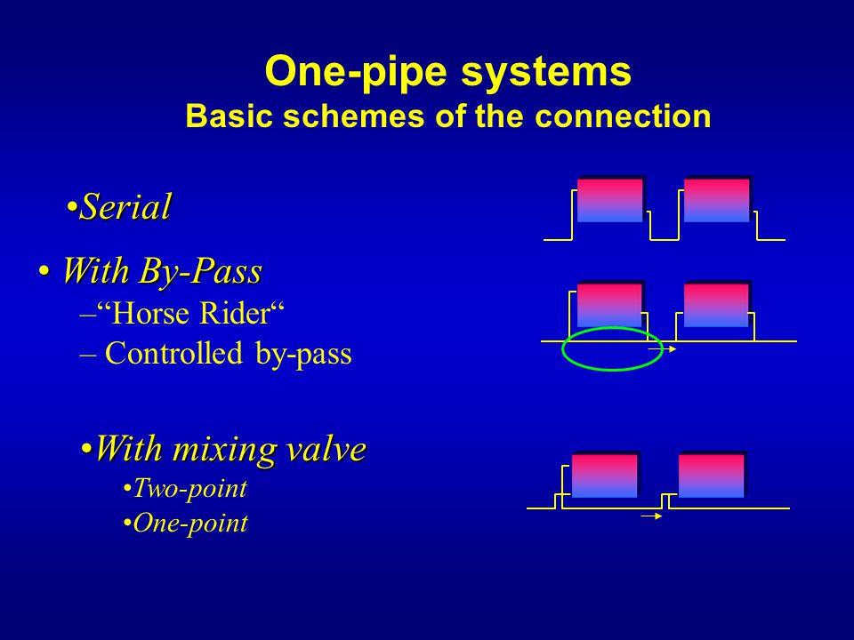 One-pipe systems Basic schemes of the connection WithWith mixing valve Two-point One-point With By-Pass With By-Pass – Horse Rider – Controlled by-pass SerialSerial
