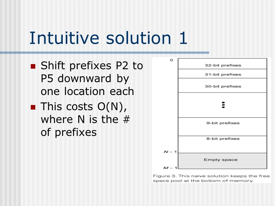 Intuitive solution 1 Shift prefixes P2 to P5 downward by one location each This costs O(N), where N is the # of prefixes