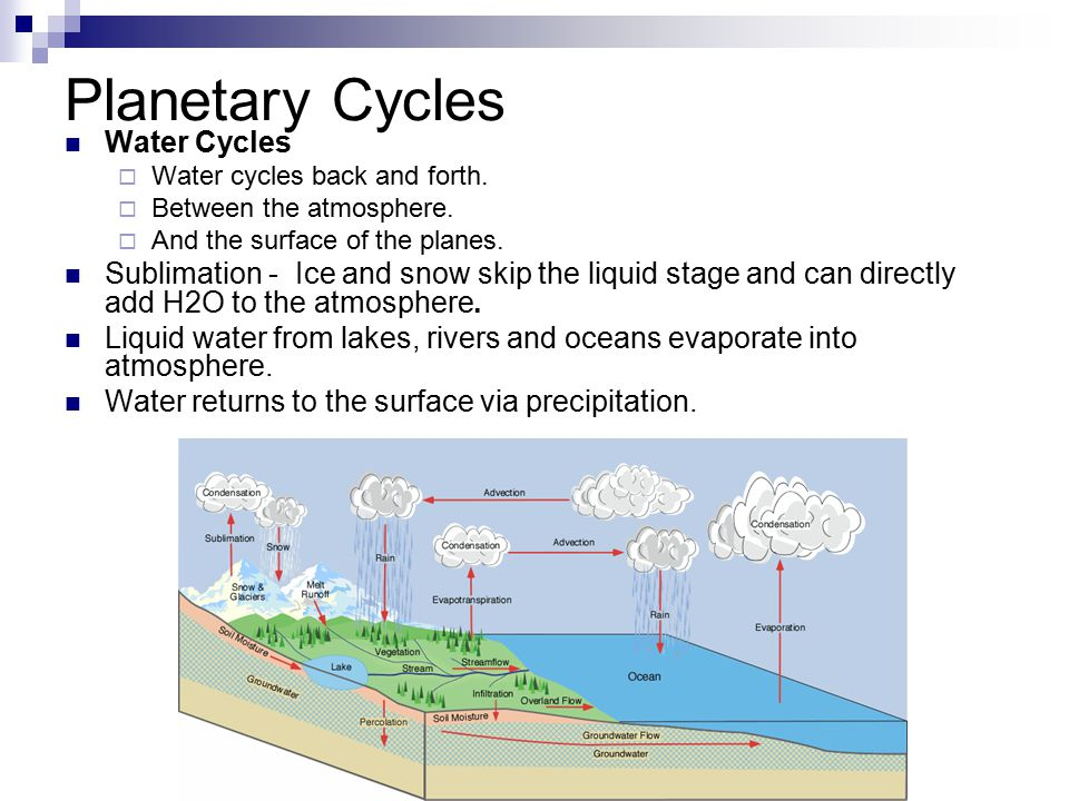 Planetary Cycles Water Cycles  Water cycles back and forth.