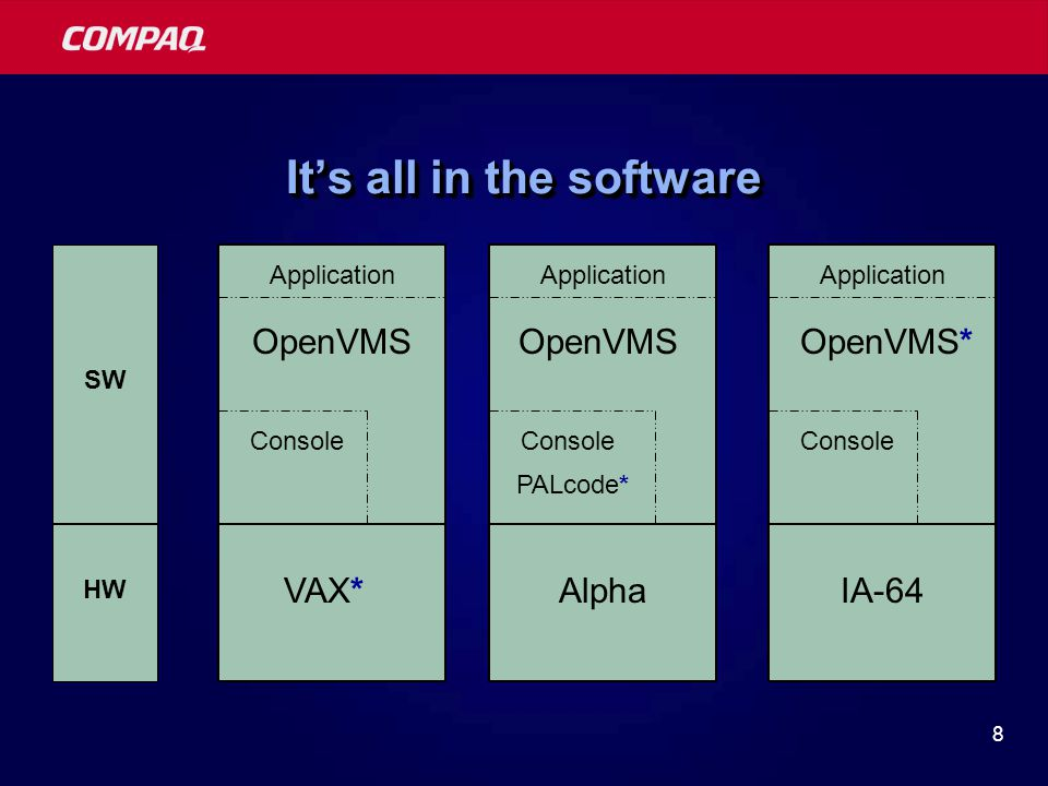 8 It's all in the software OpenVMS* Console Application IA-64 OpenVMS Console Application VAX* HW SW OpenVMS Console Application Alpha PALcode*