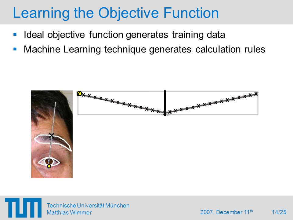 2007, December 11 th 14/25 Technische Universität München Matthias Wimmer Learning the Objective Function x x x x x x x x x x x x x x x x x x x x x x x x x x x x x x x x  Ideal objective function generates training data  Machine Learning technique generates calculation rules