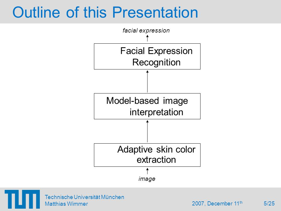2007, December 11 th 5/25 Technische Universität München Matthias Wimmer Outline of this Presentation Facial Expression Recognition Model-based image