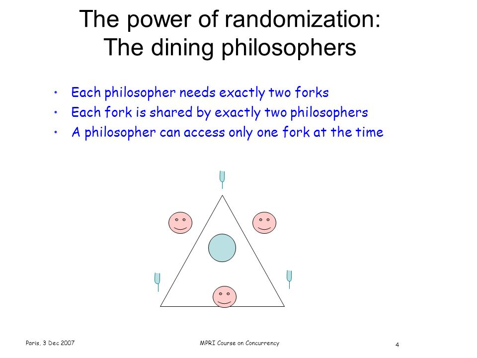Paris, 3 Dec 2007MPRI Course on Concurrency 4 The power of randomization: The dining philosophers Each philosopher needs exactly two forks Each fork is shared by exactly two philosophers A philosopher can access only one fork at the time