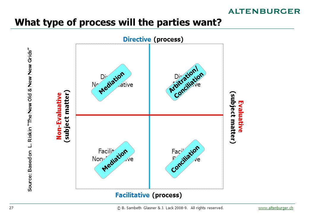 27© B. Sambeth Glasner & J. Lack 2008-9. All rights reserved. www.altenburger.chwww.altenburger.ch What type of process will the parties want? Facilit