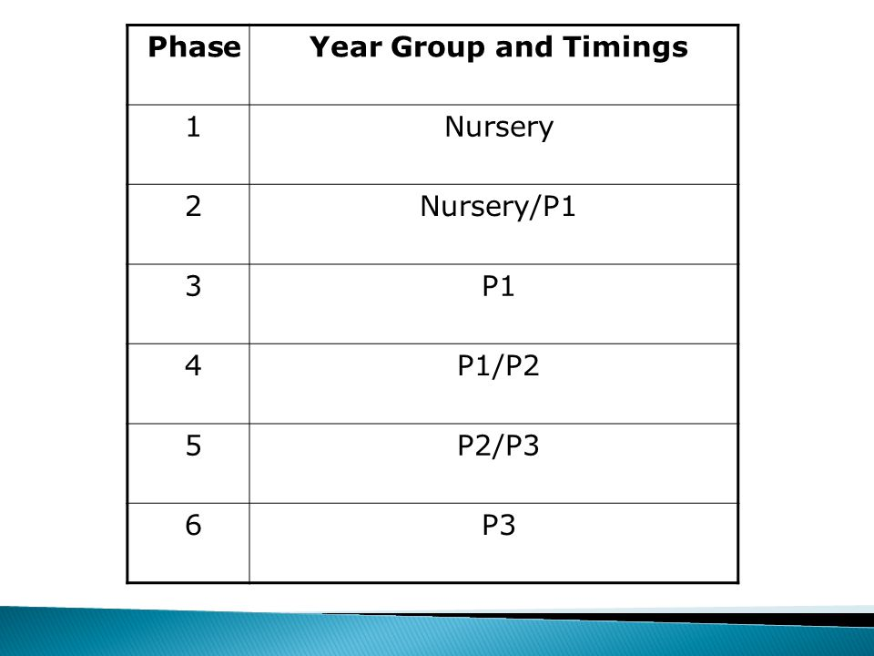 PhaseYear Group and Timings 1Nursery 2Nursery/P1 3P1 4P1/P2 5P2/P3 6P3