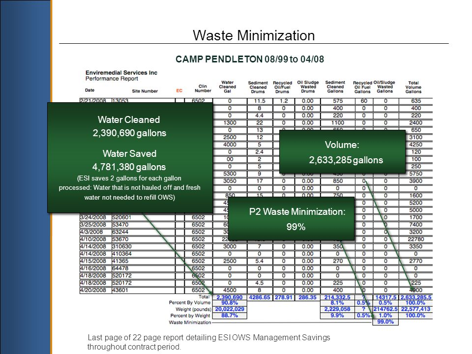 Waste Minimization CAMP PENDLETON 08/99 to 04/08 Volume: 2,633,285 gallons Volume: 2,633,285 gallons Water Cleaned 2,390,690 gallons Water Saved 4,781,380 gallons (ESI saves 2 gallons for each gallon processed: Water that is not hauled off and fresh water not needed to refill OWS) Water Cleaned 2,390,690 gallons Water Saved 4,781,380 gallons (ESI saves 2 gallons for each gallon processed: Water that is not hauled off and fresh water not needed to refill OWS) P2 Waste Minimization: 99% P2 Waste Minimization: 99% Last page of 22 page report detailing ESI OWS Management Savings throughout contract period.