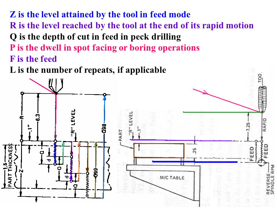 Z is the level attained by the tool in feed mode R is the level reached by the tool at the end of its rapid motion Q is the depth of cut in feed in pe