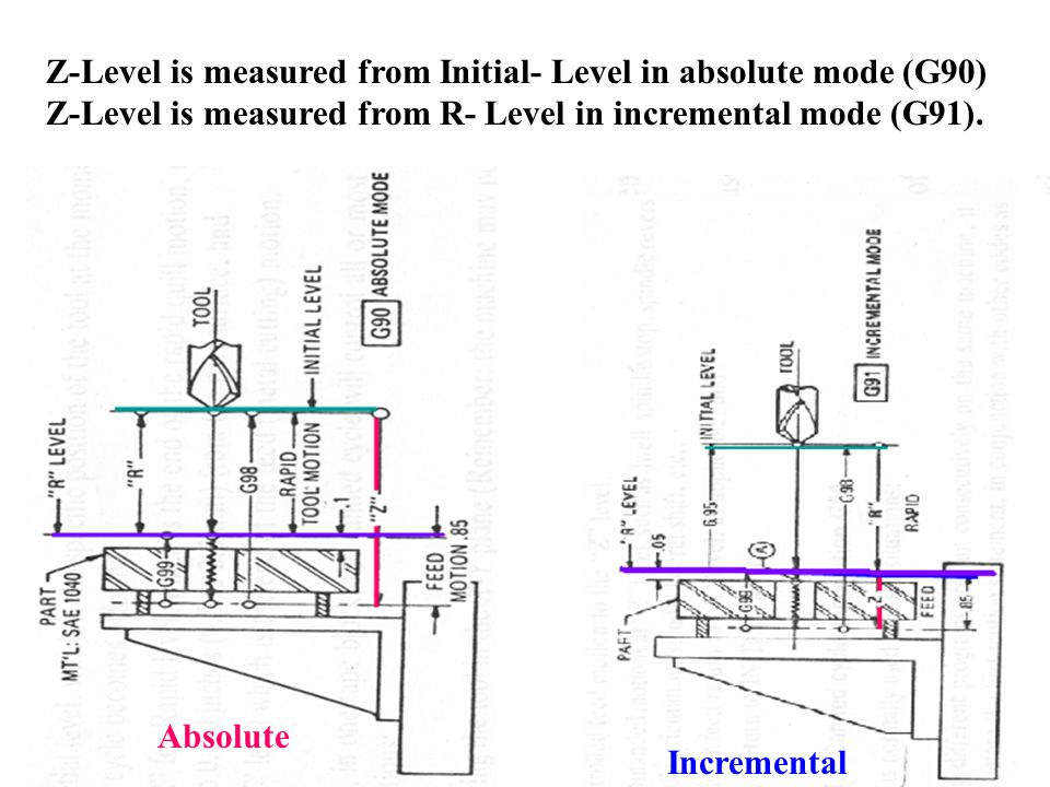 Z-Level is measured from Initial- Level in absolute mode (G90) Z-Level is measured from R- Level in incremental mode (G91). Absolute Incremental