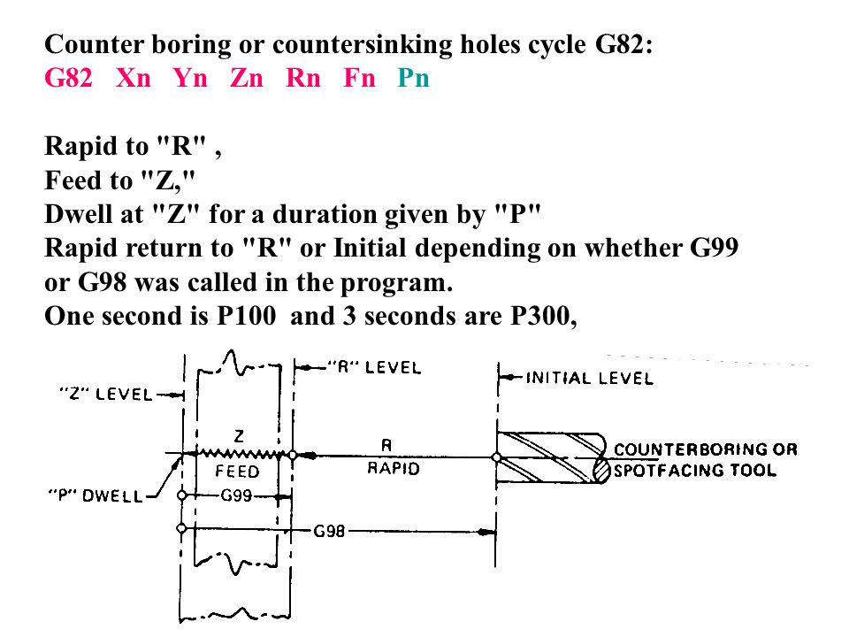 Counter boring or countersinking holes cycle G82: G82 Xn Yn Zn Rn Fn Pn Rapid to
