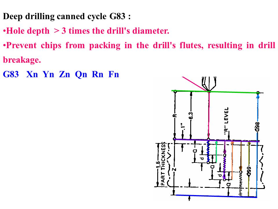 Deep drilling canned cycle G83 : Hole depth > 3 times the drill's diameter. Prevent chips from packing in the drill's flutes, resulting in drill break