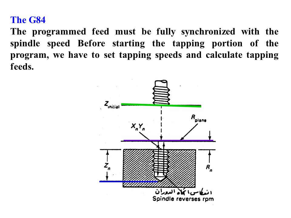 The G84 The programmed feed must be fully synchronized with the spindle speed Before starting the tapping portion of the program, we have to set tappi