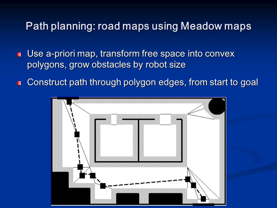 Path planning: road maps using Meadow maps Use a-priori map, transform free space into convex polygons, grow obstacles by robot size Construct path th