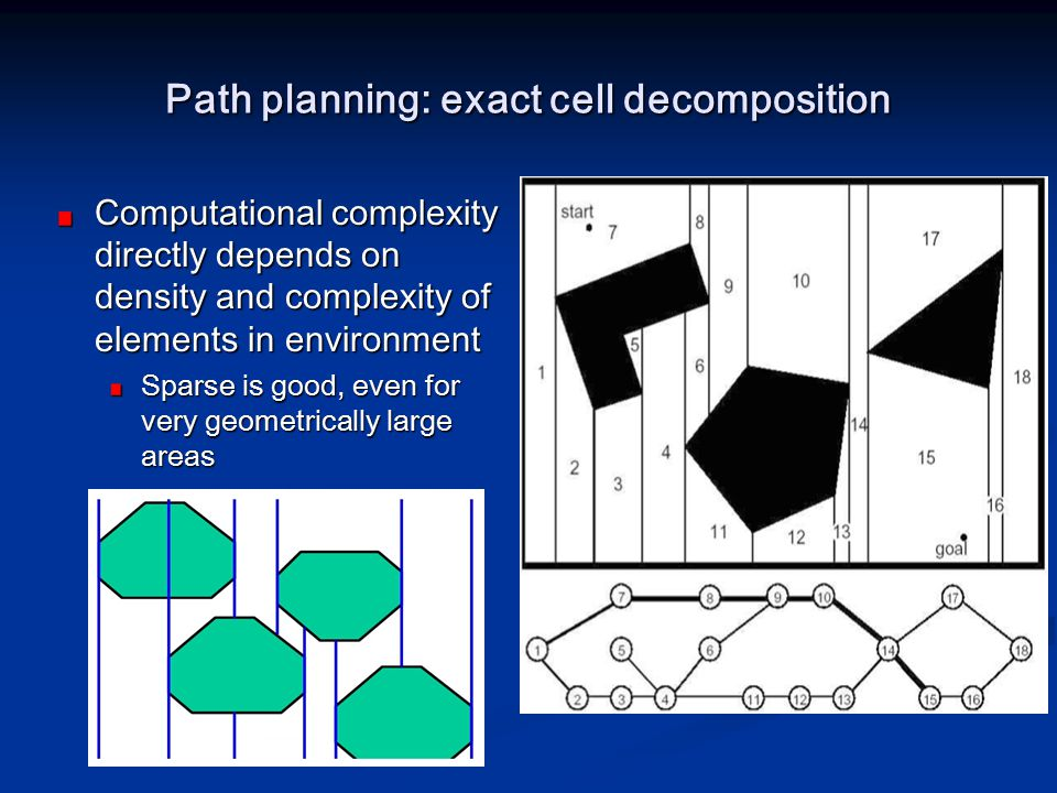 Path planning: exact cell decomposition Computational complexity directly depends on density and complexity of elements in environment Sparse is good,