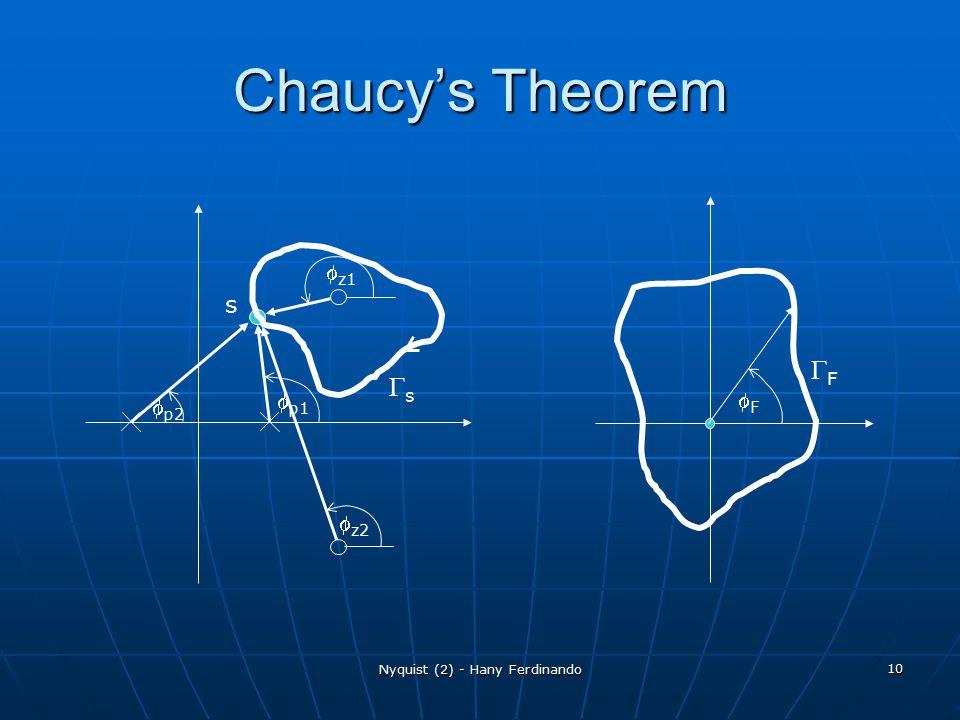 Nyquist (2) - Hany Ferdinando 10 Chaucy's Theorem  z1  z2  p1  p2 ss FF FF s