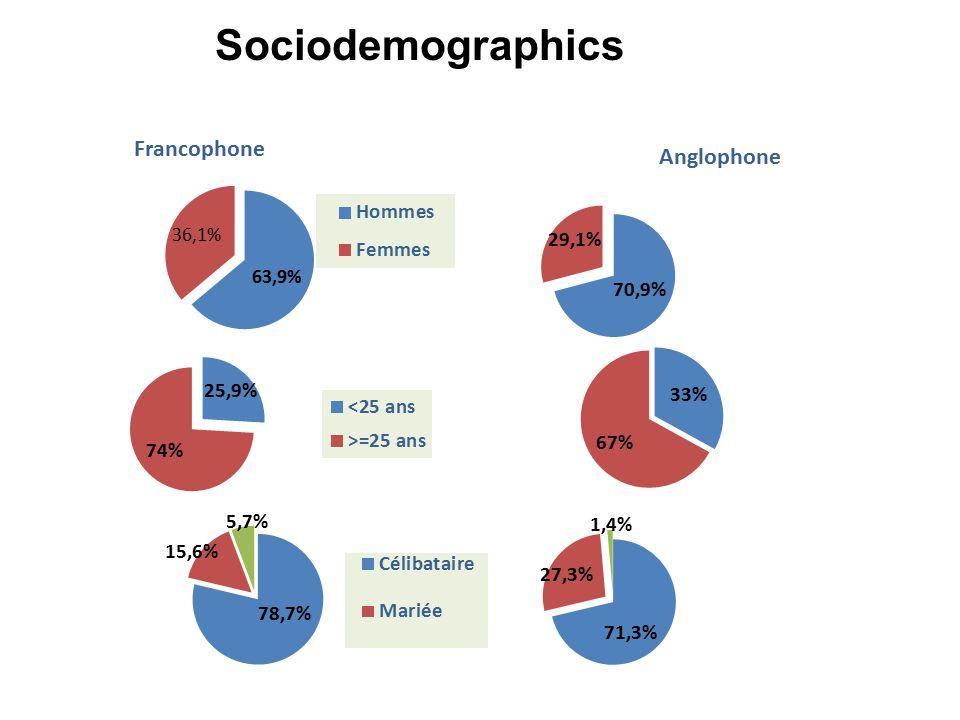 Sociodemographics Francophone Anglophone