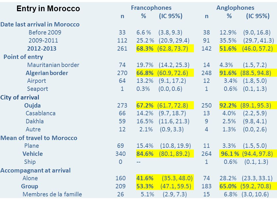 FrancophonesAnglophones n % (IC 95%)n Date last arrival in Morocco Before 2009336.6 % (3.8, 9.3)3812.9% (9.0, 16.8) 2009-201111225.2 % (20.9, 29.4)9135.5% (29.7, 41.3) 2012-201326168.3% (62.8, 73.7)14251.6% (46.0, 57.2) Point of entry Mauritanian border7419.7% (14.2, 25.3)144.3% (1.5, 7.2) Algerian border27066.8% (60.9, 72.6)24891.6% (88.5, 94.8) Airport6413.2% (9.1, 17.2)12 3.4% (1.8, 5.0) Seaport10.3% (0.0, 0.6)1 0.6% (0.1, 1.3) City of arrival Oujda27367.2% (61.7, 72.8)25092.2% (89.1, 95.3) Casablanca6614.2% (9.7, 18.7)13 4.0% (2.2, 5.9) Dakhla5916.5% (11.6, 21.3)9 2.5% (9.8, 4.1) Autre12 2.1% (0.9, 3.3)4 1.3% (0.0, 2.6) Mean of travel to Morocco Plane6915.4% (10.8, 19.9)11 3.3% (1.5, 5.0) Vehicle34084.6% (80.1, 89.2)264 96.1 % (94.4, 97.8) Ship0--1 0.6% (0.1, 1.3) Accompagnant at arrival Alone16041.6% (35.3, 48.0)7428.2% (23.3, 33.1) Group20953.3% (47.1, 59.5)18365.0% (59.2, 70.8) Membres de la famille26 5.1% (2.9, 7.3)15 6.8% (3.0, 10.6) Entry in Morocco