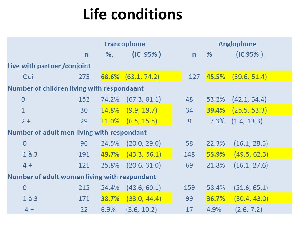 Life conditions FrancophoneAnglophone n%, (IC 95% )n% (IC 95% ) Live with partner /conjoint Oui27568.6% (63.1, 74.2)12745.5% (39.6, 51.4) Number of children living with respondaant 015274.2% (67.3, 81.1)4853.2% (42.1, 64.4) 13014.8% (9.9, 19.7)3439.4% (25.5, 53.3) 2 +2911.0% (6.5, 15.5)8 7.3% (1.4, 13.3) Number of adult men living with respondant 09624.5% (20.0, 29.0)5822.3% (16.1, 28.5) 1 à 319149.7% (43.3, 56.1)14855.9% (49.5, 62.3) 4 +12125.8% (20.6, 31.0)6921.8% (16.1, 27.6) Number of adult women living with respondant 021554.4% (48.6, 60.1)15958.4% (51.6, 65.1) 1 à 317138.7% (33.0, 44.4)9936.7% (30.4, 43.0) 4 +226.9% (3.6, 10.2)174.9% (2.6, 7.2)