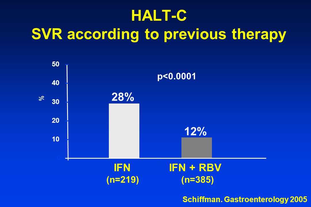 HALT-C SVR according to previous therapy 28% 12% 0 10 20 30 40 50 % IFN (n=219) IFN + RBV (n=385) p<0.0001 Schiffman.