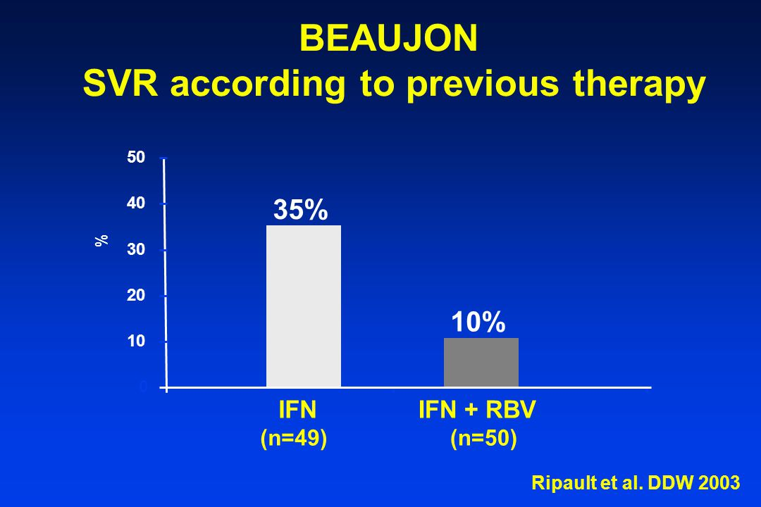 BEAUJON SVR according to previous therapy 35% 10% 0 10 20 30 40 50 % IFN (n=49) IFN + RBV (n=50) Ripault et al.