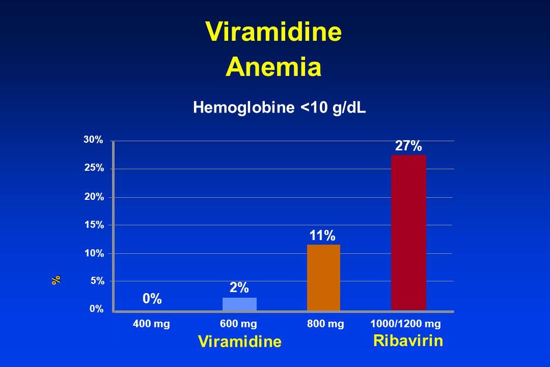 Viramidine Anemia Viramidine Hemoglobine <10 g/dL % 30% 25% 20% 15% 10% 5% 0% 400 mg600 mg800 mg Ribavirin 1000/1200 mg 0% 2% 11% 27%