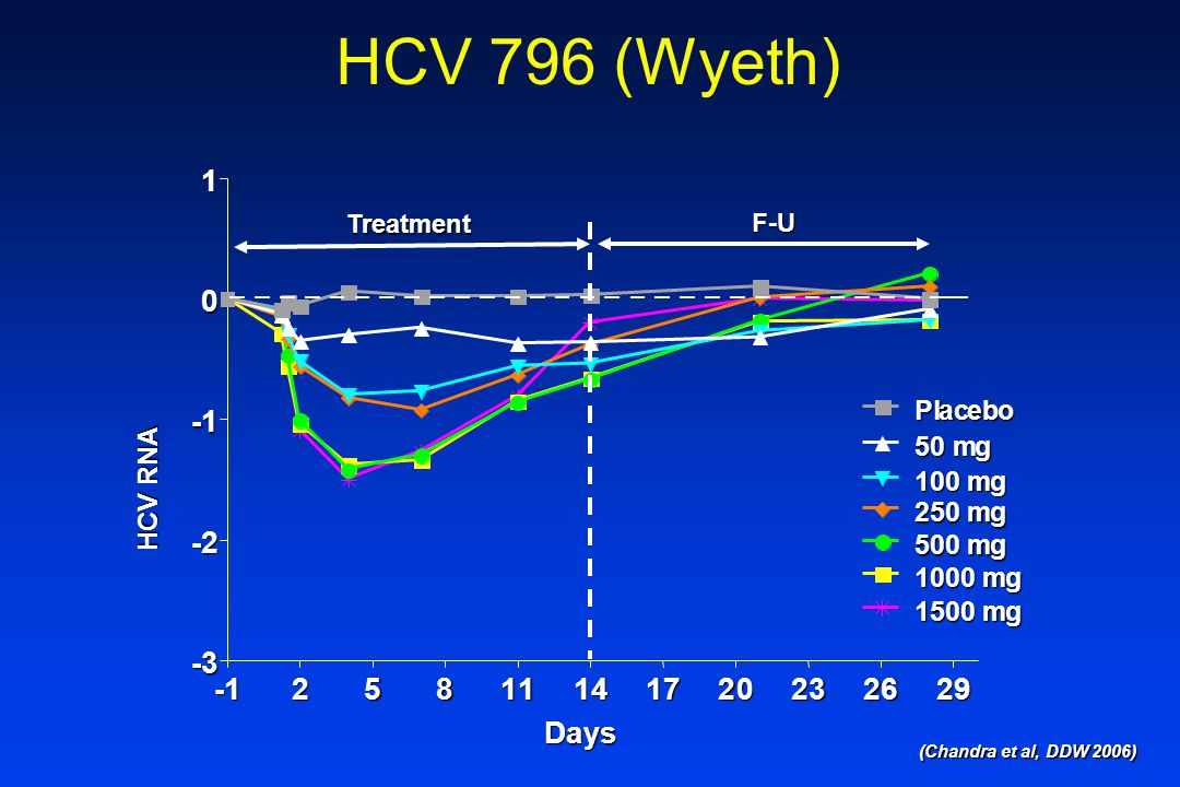 HCV 796 (Wyeth) (Chandra et al, DDW 2006) -125811141720232629 -3 -2 -1 0 1 Placebo 50 mg 100 mg 250 mg 500 mg 1000 mg 1500 mg Days HCV RNA HCV RNA Treatment F-U