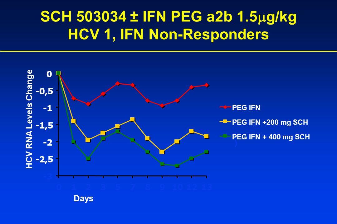 SCH 503034 ± IFN PEG a2b 1.5  g/kg HCV 1, IFN Non-Responders