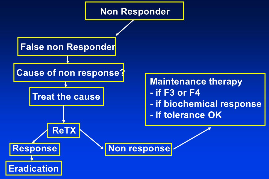 Non Responder False non Responder Cause of non response? Treat the cause ReTX Response Maintenance therapy - if F3 or F4 - if biochemical response - i