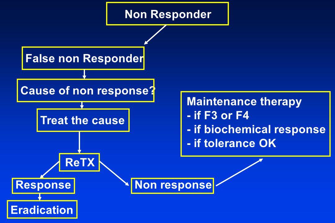 Non Responder False non Responder Cause of non response.