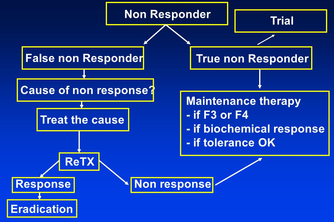 Non Responder False non Responder True non Responder Cause of non response? Treat the cause ReTX Response Maintenance therapy - if F3 or F4 - if bioch